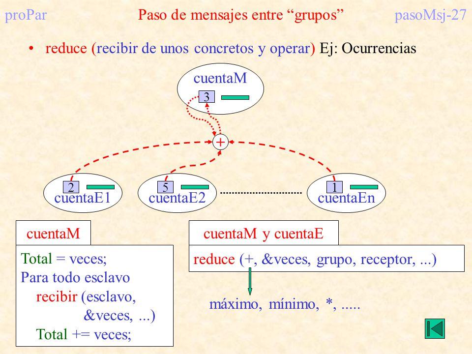 cuentaM cuentaE1 2 3 cuentaE2 5 cuentaEn 1 proParPaso de mensajes entre grupospasoMsj-27 reduce (recibir de unos concretos y operar) Ej: Ocurrencias T