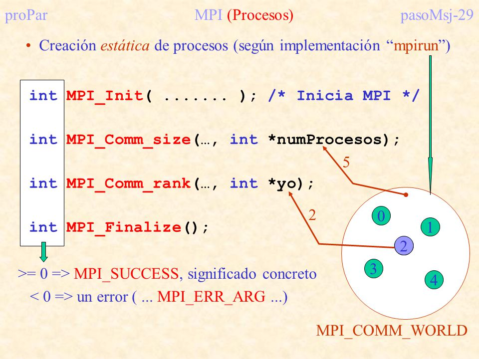 >= 0 => MPI_SUCCESS, significado concreto un error (...