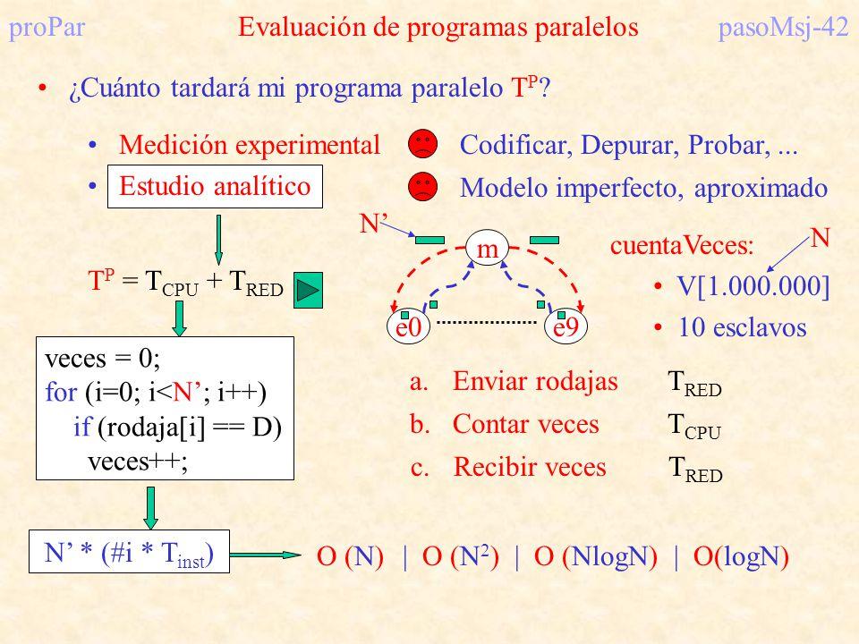 proParEvaluación de programas paralelospasoMsj-42 ¿Cuánto tardará mi programa paralelo T P ? Medición experimental Estudio analítico Codificar, Depura