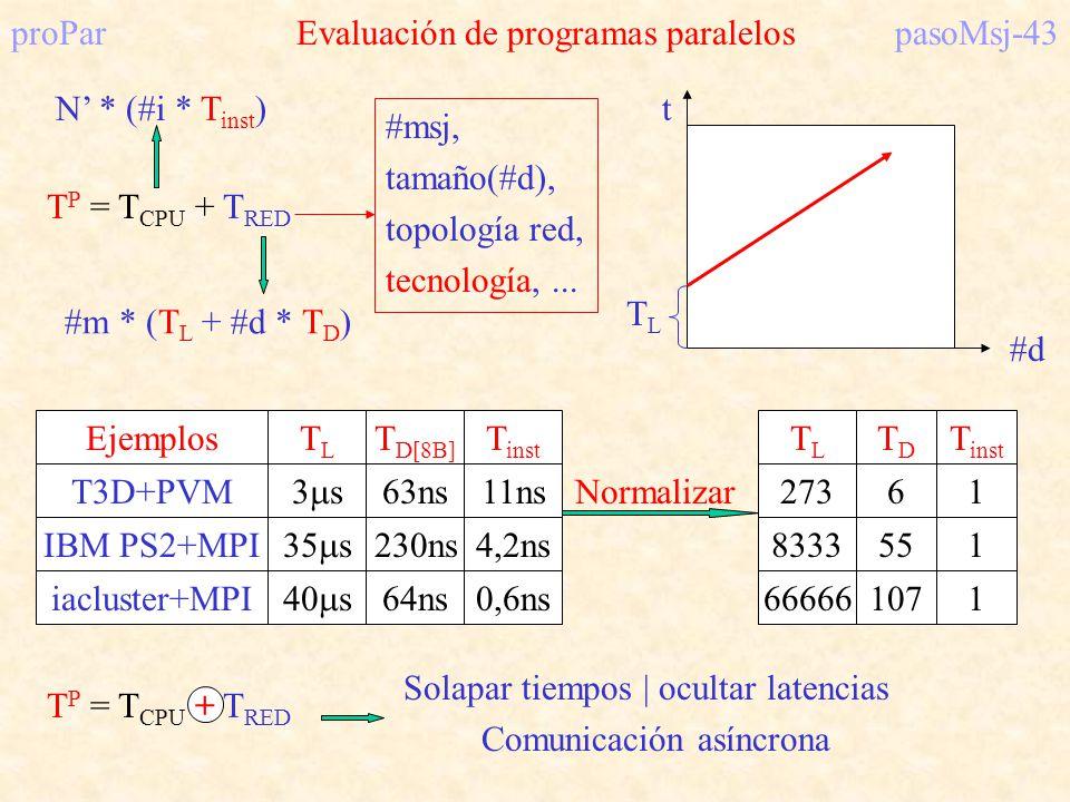 proParEvaluación de programas paralelospasoMsj-43 #m * (T L + #d * T D ) #d t TLTL T P = T CPU + T RED N * (#i * T inst ) Ejemplos T3D+PVM IBM PS2+MPI