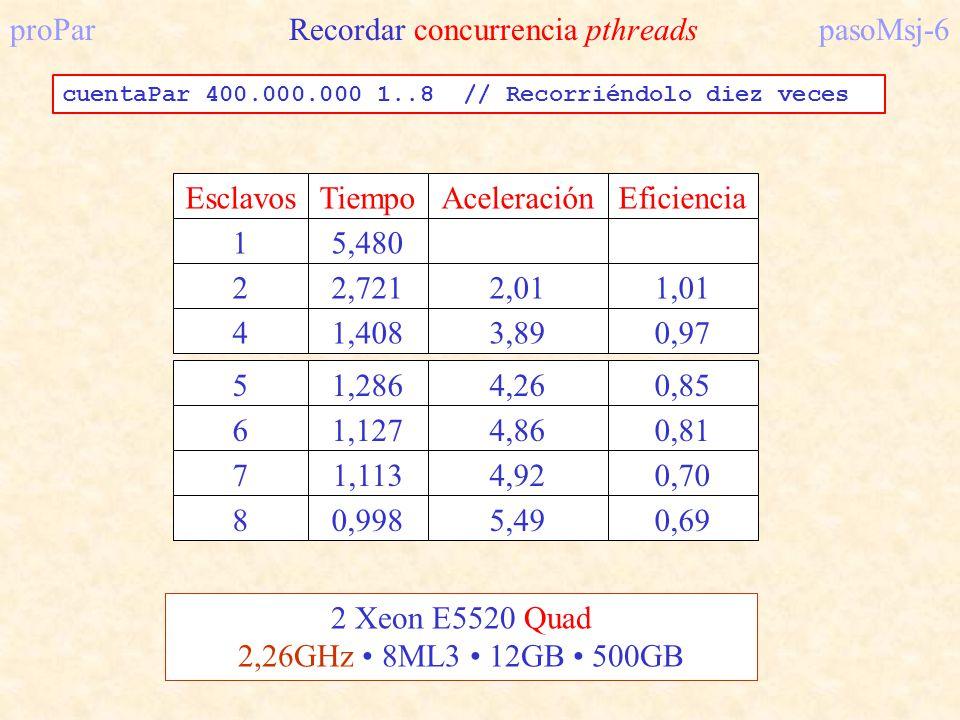 proPar Recordar concurrencia pthreadspasoMsj-6 51,2864,260,85 61,1274,860,81 71,1134,920,70 80,9985,490,69 EsclavosTiempoAceleraciónEficiencia 15,480