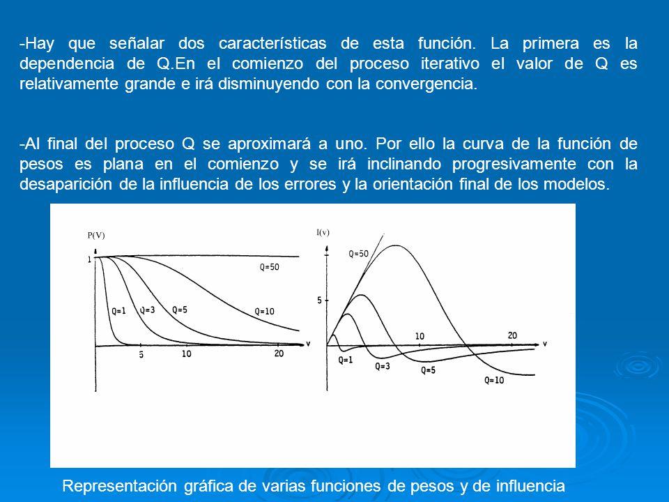 -Hay que señalar dos características de esta función. La primera es la dependencia de Q.En el comienzo del proceso iterativo el valor de Q es relativa