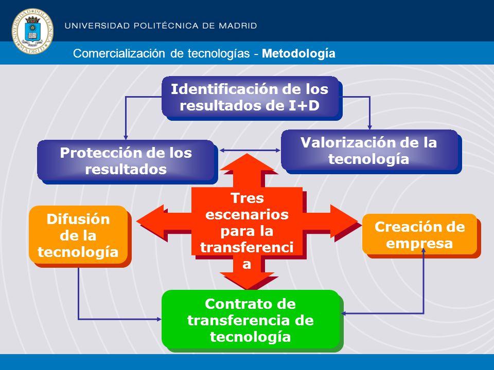 Comercialización de tecnologías - Metodología Identificación de los resultados de I+D Identificación de los resultados de I+D Protección de los resultados Valorización de la tecnología Tres escenarios para la transferenci a Creación de empresa Contrato de transferencia de tecnología Difusión de la tecnología Difusión de la tecnología