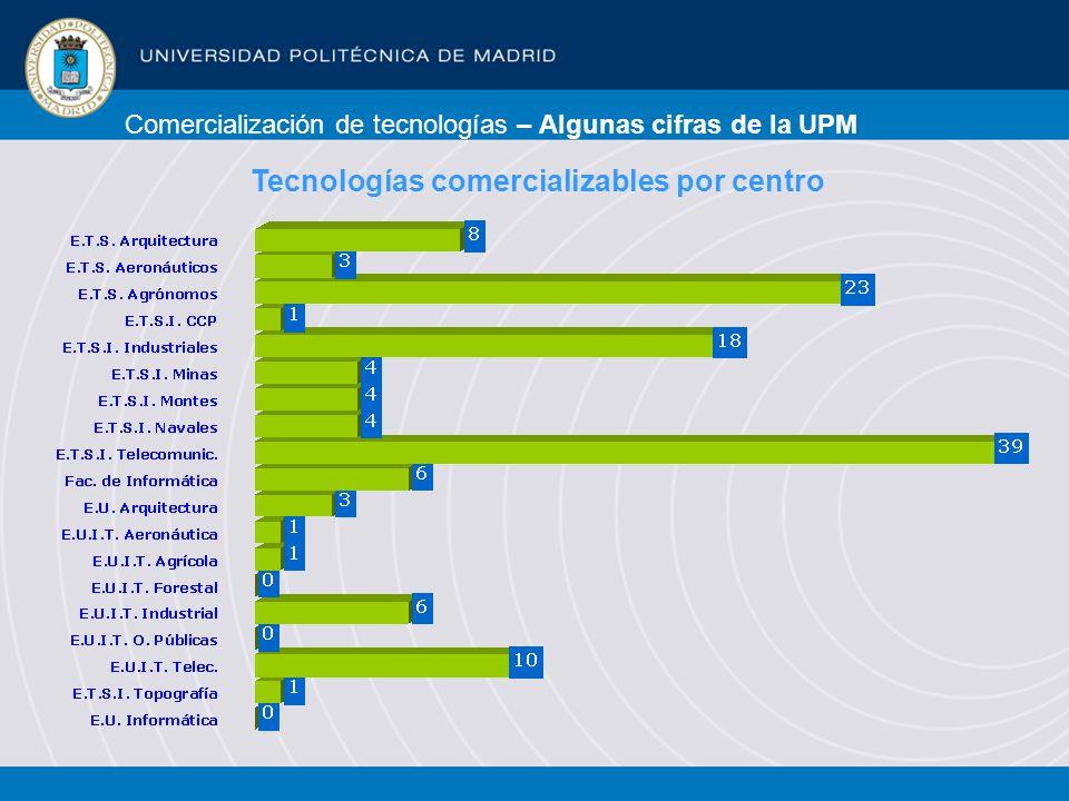 Comercialización de tecnologías – Algunas cifras de la UPM Tecnologías comercializables por centro