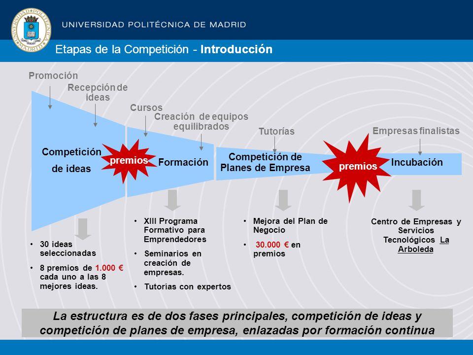 Competición de ideas Formación Competición de Planes de Empresa Incubación premios 30 ideas seleccionadas 8 premios de 1.000 cada uno a las 8 mejores ideas.