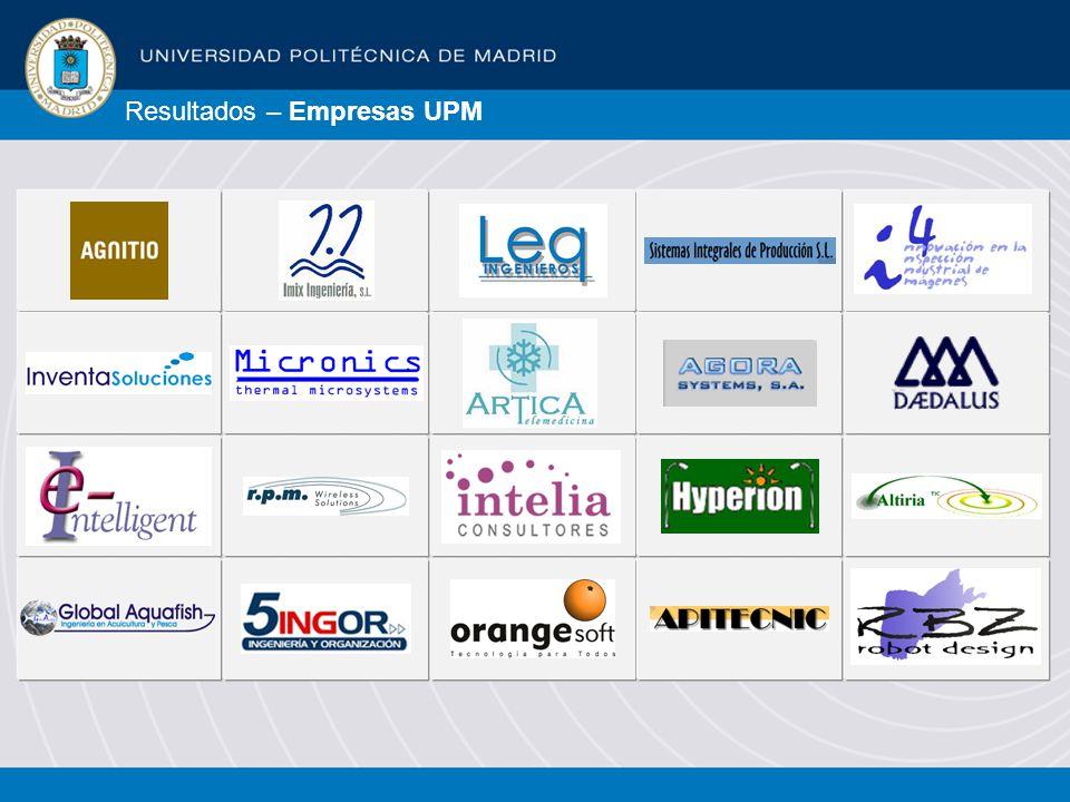 Resultados – Empresas UPM