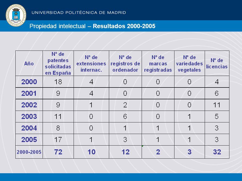 Propiedad intelectual – Resultados 2000-2005