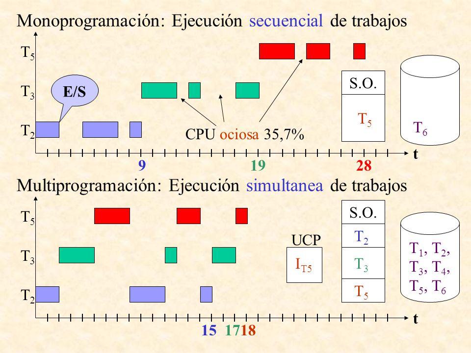 Monoprogramación: Ejecución secuencial de trabajos 9 28 E/S T2T2 T3T3 T5T5 t T 2 T 3 T 5 S.O. T2T2 T 3 T 5 T3T3 T5 T5 19 T3T3 T5T6T5T6 T5T5 T6 T6 CPU
