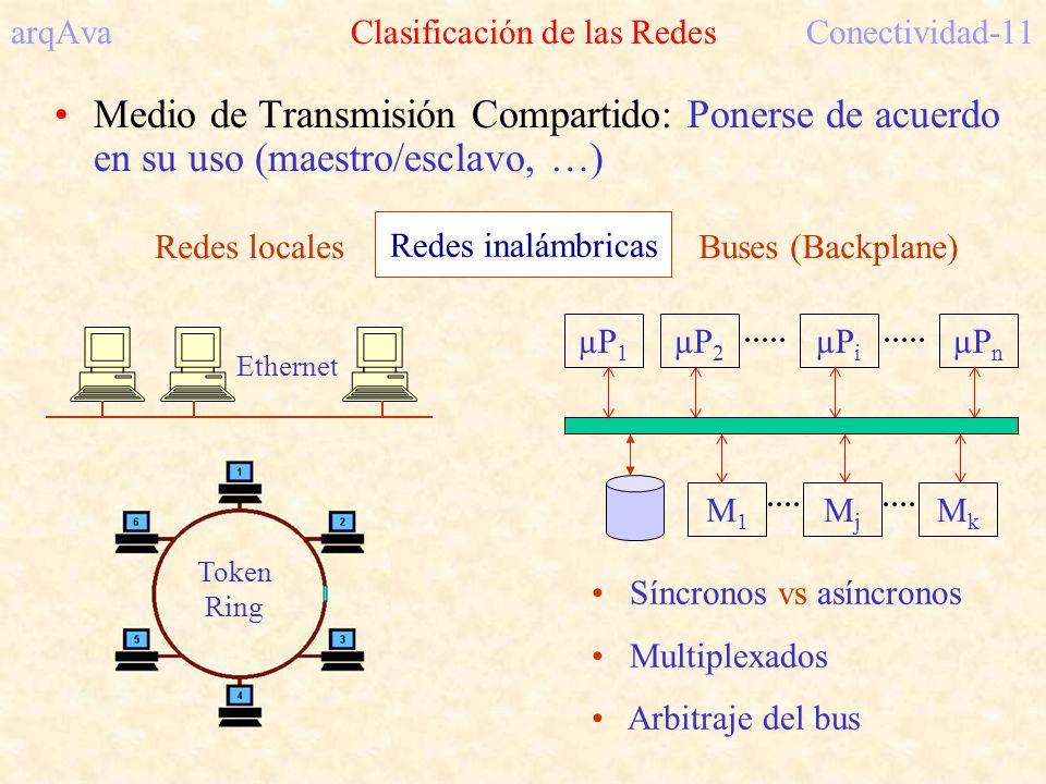 arqAva Clasificación de las RedesConectividad-11 Medio de Transmisión Compartido: Ponerse de acuerdo en su uso (maestro/esclavo, …) Síncronos vs asíncronos Multiplexados Arbitraje del bus Redes locales Ethernet Token Ring µP 2 µP i µP n MjMj MkMk Buses (Backplane) µP 1 M1M1 Redes inalámbricas