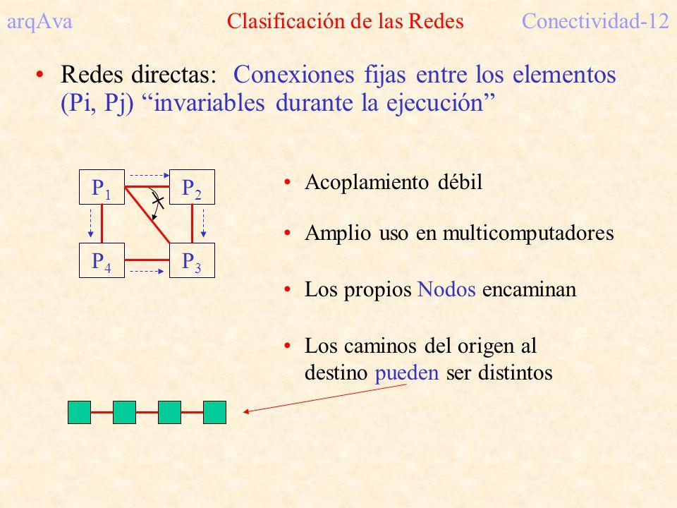 arqAva Clasificación de las RedesConectividad-12 Redes directas: Conexiones fijas entre los elementos (Pi, Pj) invariables durante la ejecución P1P1 P4P4 P2P2 P3P3 Acoplamiento débil Amplio uso en multicomputadores Los propios Nodos encaminan Los caminos del origen al destino pueden ser distintos