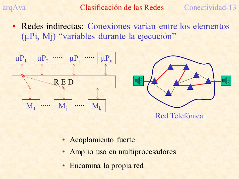Red Telefónica arqAva Clasificación de las RedesConectividad-13 Redes indirectas: Conexiones varían entre los elementos (µPi, Mj) variables durante la