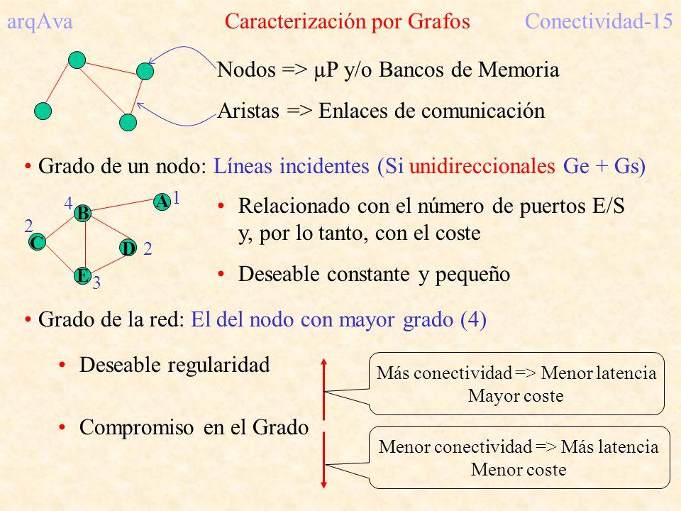 arqAva Caracterización por GrafosConectividad-15 Nodos => µP y/o Bancos de Memoria Aristas => Enlaces de comunicación Grado de un nodo: Líneas inciden