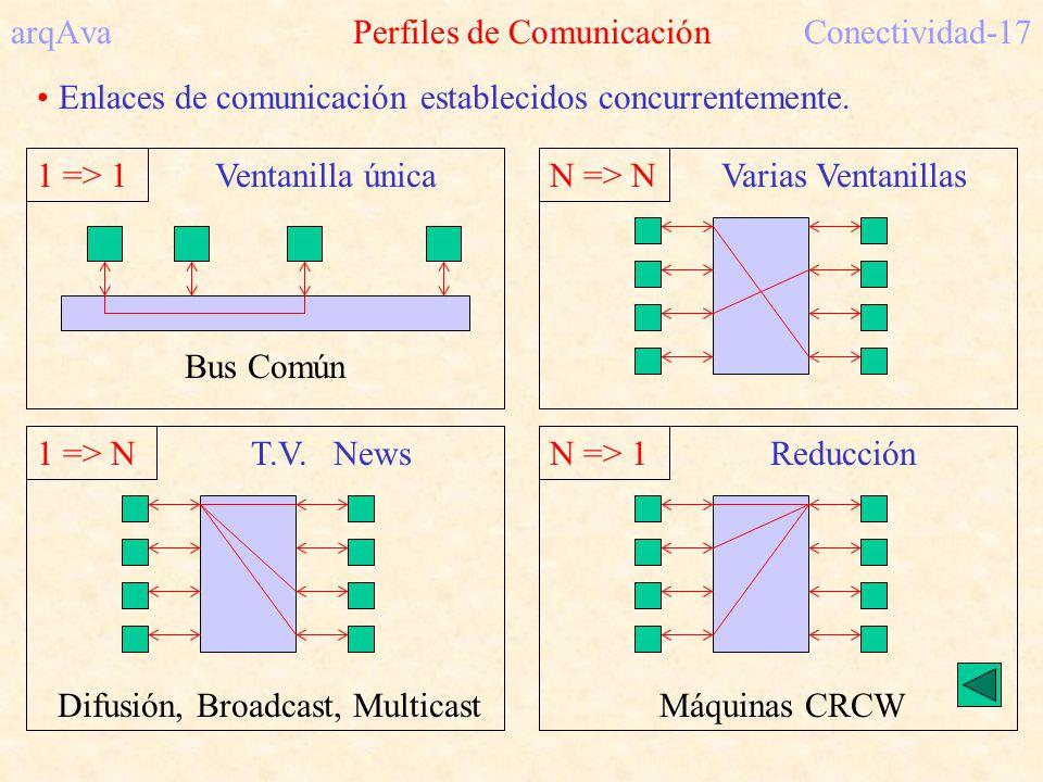 arqAva Perfiles de ComunicaciónConectividad-17 Enlaces de comunicación establecidos concurrentemente. 1 => 1 Ventanilla única Bus Común N => N Varias