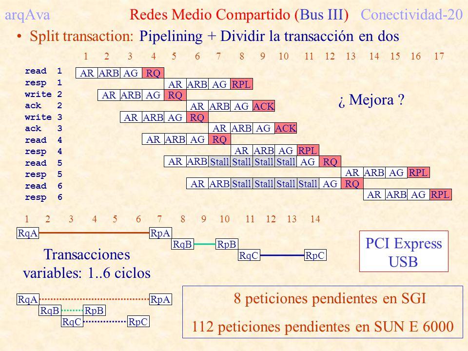 arqAva Redes Medio Compartido (Bus III)Conectividad-20 Split transaction: Pipelining + Dividir la transacción en dos 8 peticiones pendientes en SGI 11