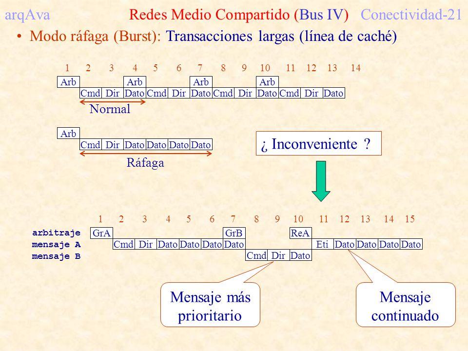 arqAva Redes Medio Compartido (Bus IV)Conectividad-21 Modo ráfaga (Burst): Transacciones largas (línea de caché) Normal Arb 1 2 3 4 5 6 7 8 9 10 11 12 13 14 Cmd DirDato Arb Cmd Dir Dato Arb CmdDirDato Arb CmdDirDato Arb Cmd DirDato Ráfaga ¿ Inconveniente .