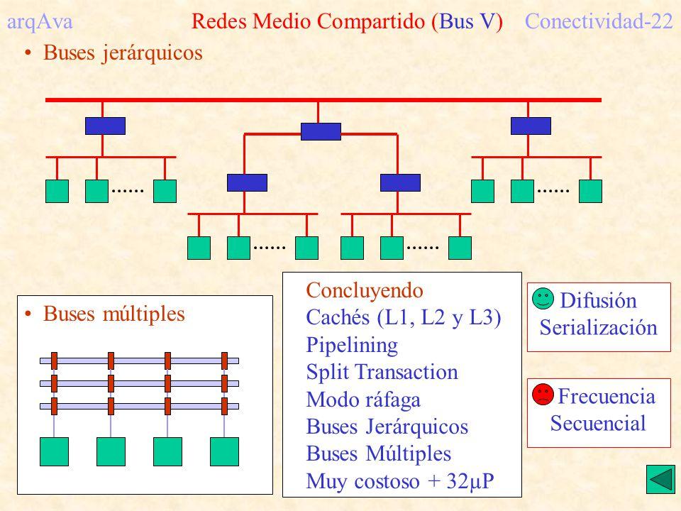 arqAva Redes Medio Compartido (Bus V)Conectividad-22 Buses jerárquicos Buses múltiples Concluyendo Cachés (L1, L2 y L3) Pipelining Split Transaction Modo ráfaga Buses Jerárquicos Buses Múltiples Muy costoso + 32µP Difusión Serialización Frecuencia Secuencial