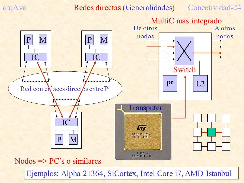 PM IC Red con enlaces directos entre Pi PM IC PM Nodos => PCs o similares PnPn L2 Switch MultiC más integrado De otros nodos A otros nodos arqAva Redes directas (Generalidades)Conectividad-24 Buffers Arbitraje Encamina.