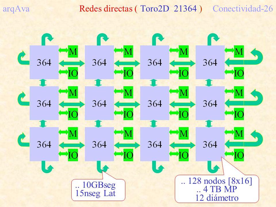 arqAva Redes directas ( Toro2D 21364 ) Conectividad-26.. 10GBseg 15nseg Lat.. 128 nodos [8x16].. 4 TB MP 12 diámetro