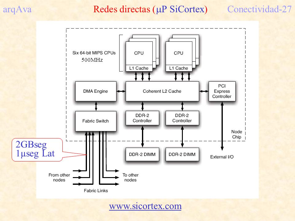 arqAva Redes directas ( P SiCortex)Conectividad-27 www.sicortex.com 500MHz 2GBseg 1µseg Lat