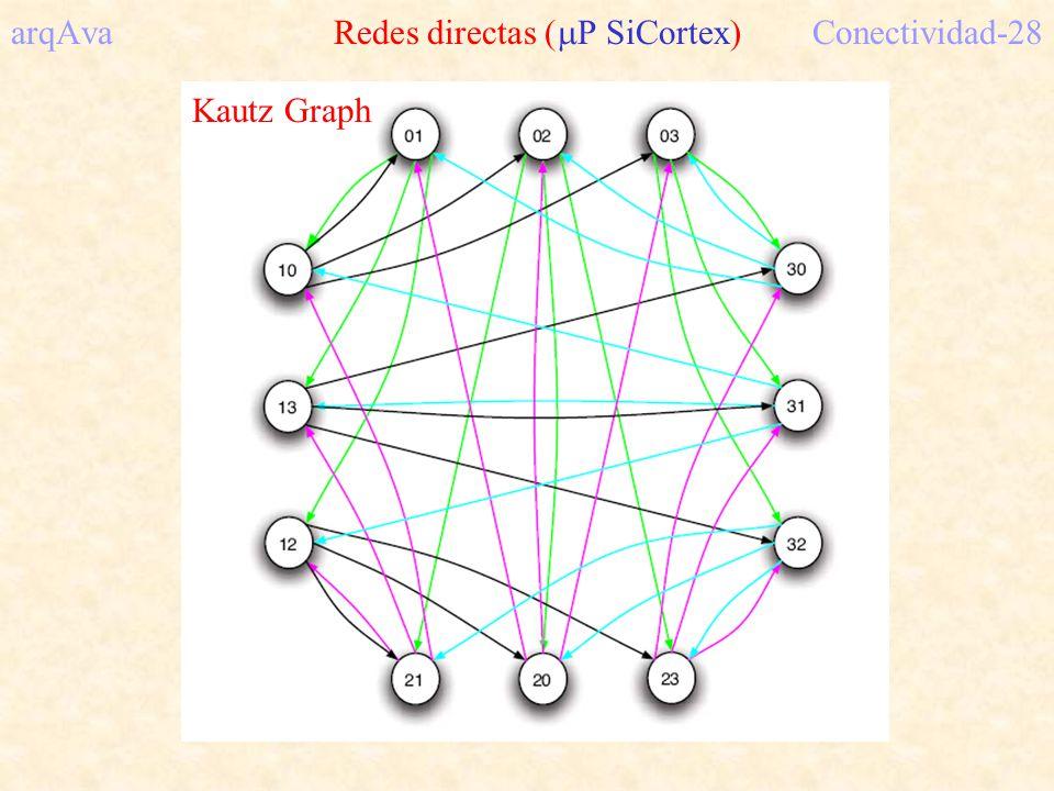 arqAva Redes directas ( P SiCortex)Conectividad-28 Kautz Graph
