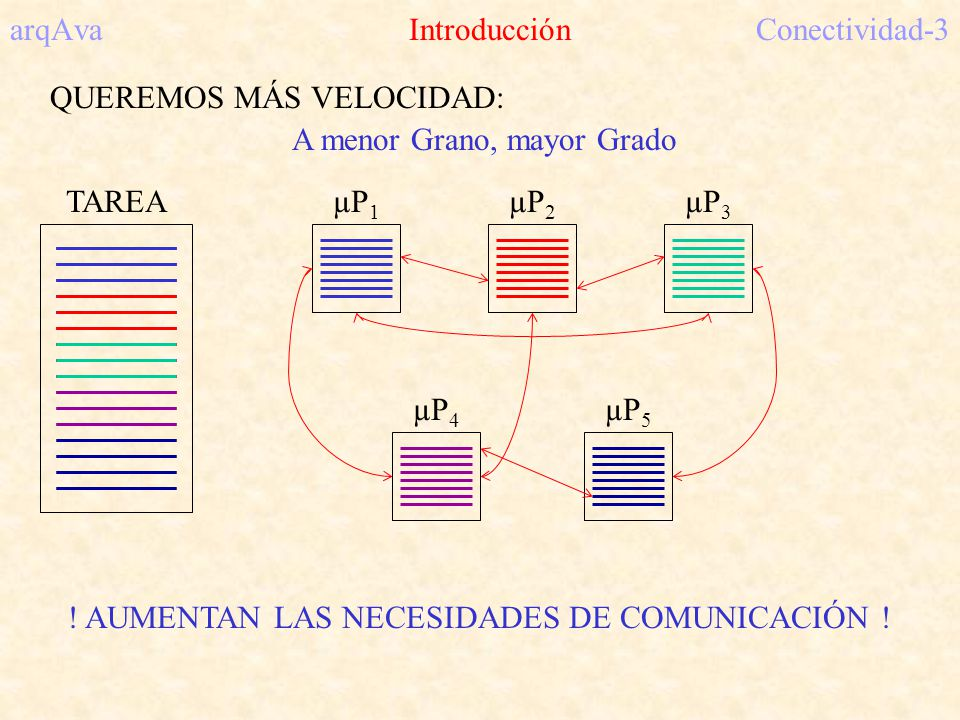 arqAva IntroducciónConectividad-3 QUEREMOS MÁS VELOCIDAD: A menor Grano, mayor Grado µP 1 TAREAµP 2 µP 3 µP 4 µP 5 ! AUMENTAN LAS NECESIDADES DE COMUN