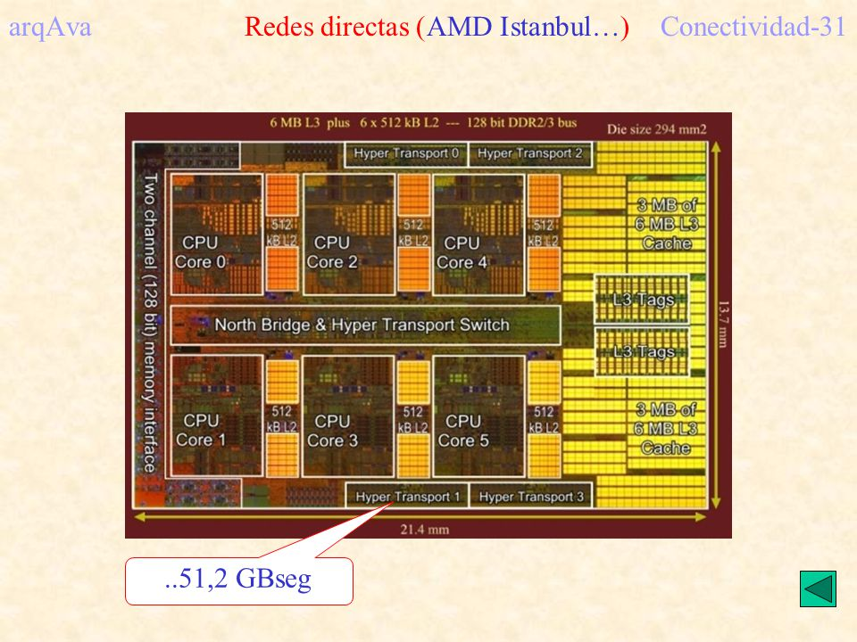 arqAva Redes directas (AMD Istanbul…)Conectividad-31..51,2 GBseg