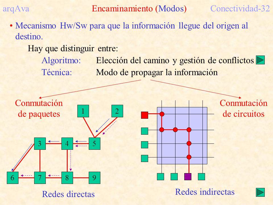arqAva Encaminamiento (Modos)Conectividad-32 Mecanismo Hw/Sw para que la información llegue del origen al destino. Hay que distinguir entre: Algoritmo