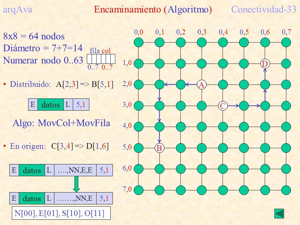 arqAva Encaminamiento (Algoritmo)Conectividad-33 8x8 = 64 nodos Diámetro = 7+7=14 Numerar nodo 0..63 filacol 0..7 0,00,00,10,10,20,20,70,70,30,30,40,4