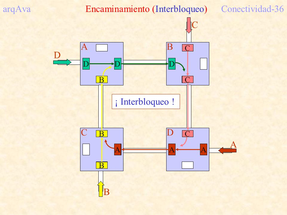 arqAva Encaminamiento (Interbloqueo)Conectividad-36 AB CD D C A B D C A B D C A B D C A B ¡ Interbloqueo !