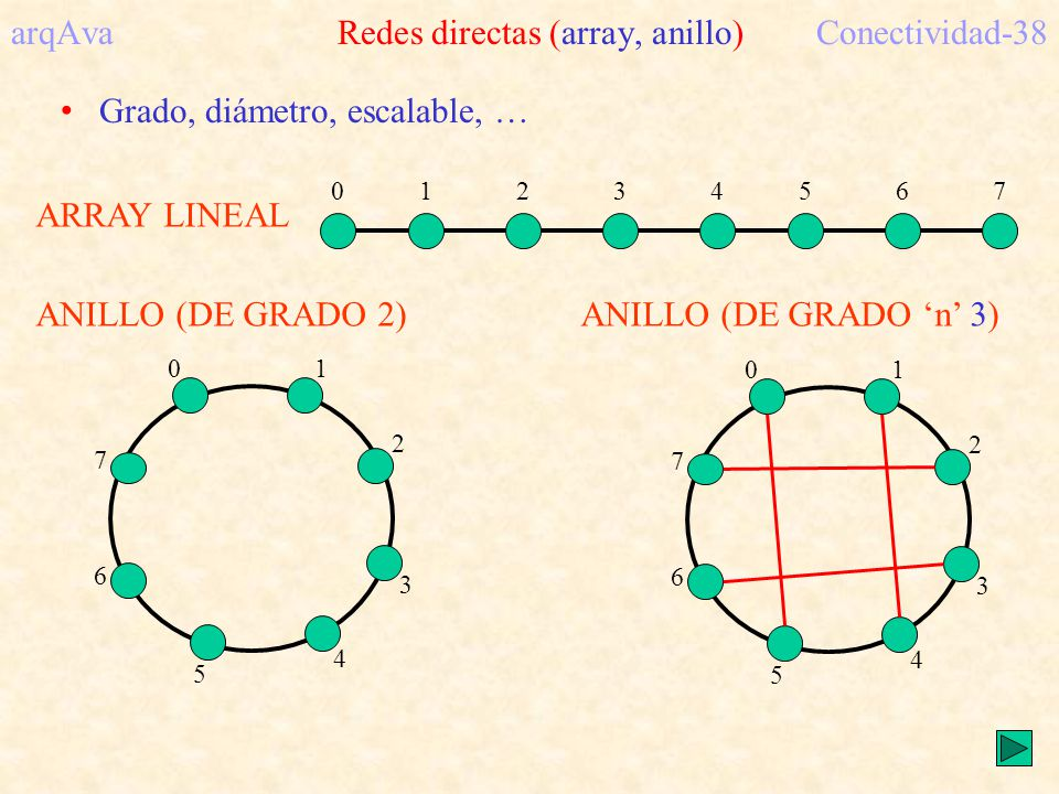 ARRAY LINEAL 01234567 arqAva Redes directas (array, anillo)Conectividad-38 ANILLO (DE GRADO 2) 01 2 3 4 5 6 7 ANILLO (DE GRADO n 3) 01 2 3 4 5 6 7 Gra