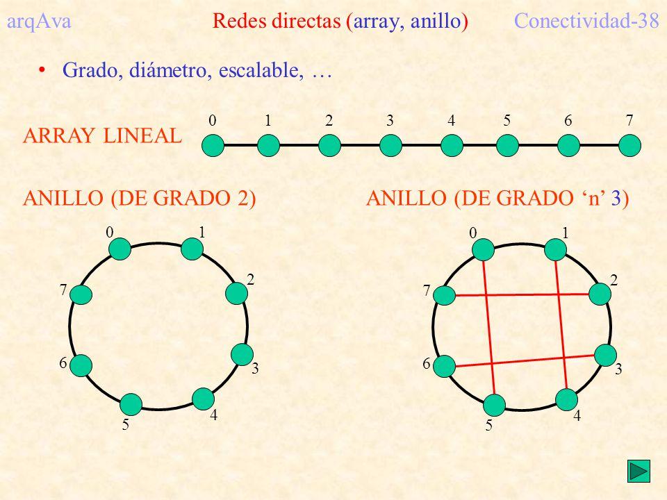 ARRAY LINEAL 01234567 arqAva Redes directas (array, anillo)Conectividad-38 ANILLO (DE GRADO 2) 01 2 3 4 5 6 7 ANILLO (DE GRADO n 3) 01 2 3 4 5 6 7 Grado, diámetro, escalable, …
