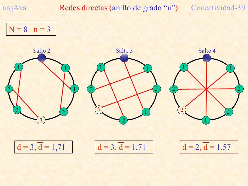 N = 8n = 3 arqAva Redes directas (anillo de grado n)Conectividad-39 Salto 3 1 1 1 2 2 2 3 d = 3, d = 1,71 Salto 2 1 1 1 3 2 2 2 d = 3, d = 1,71 Salto 4 1 2 1 1 2 2 2 d = 2, d = 1,57