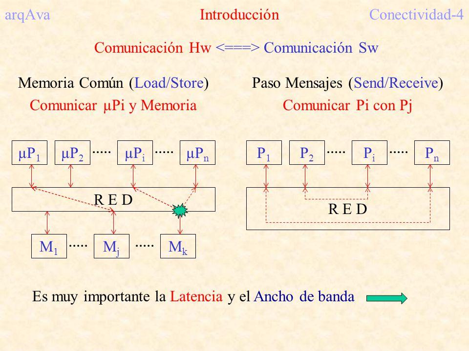 arqAva IntroducciónConectividad-4 Comunicación Hw Comunicación Sw Memoria Común (Load/Store) Comunicar µPi y Memoria Paso Mensajes (Send/Receive) Comunicar Pi con Pj µP 1 µP 2 µP i µP n R E D M1M1 MjMj MkMk P1P1 P2P2 PiPi PnPn Es muy importante la Latencia y el Ancho de banda