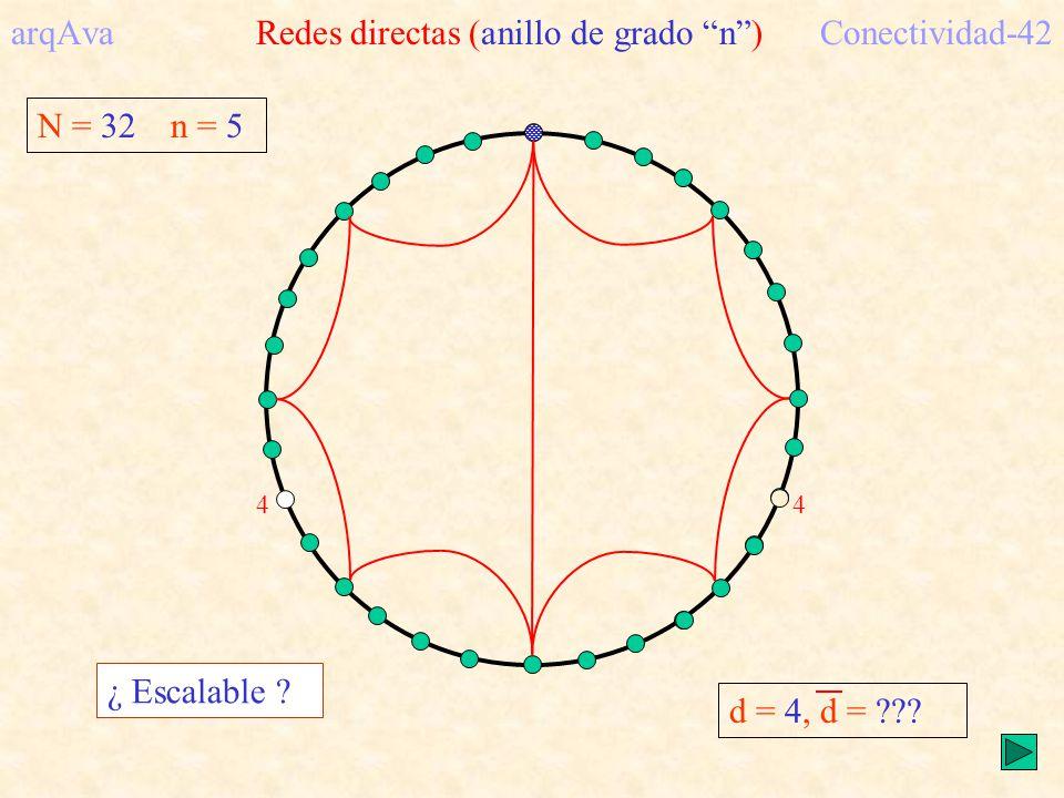 N = 32 n = 5 arqAva Redes directas (anillo de grado n)Conectividad-42 d = 4, d = ??? 4 ¿ Escalable ? 4