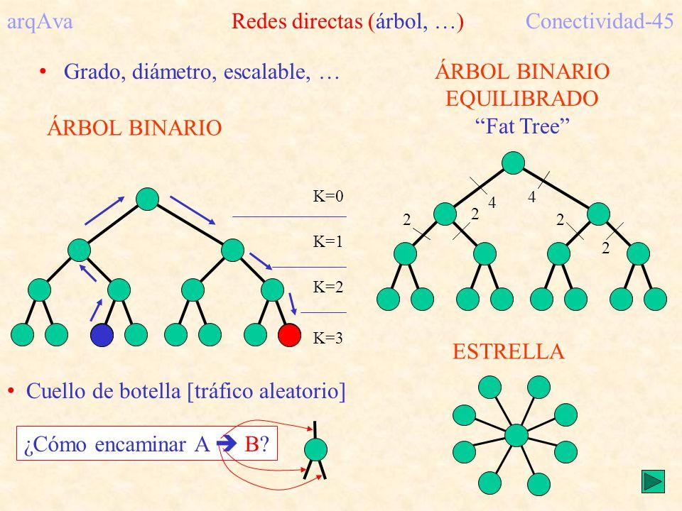 K=0 K=1 K=2 K=3 ÁRBOL BINARIO arqAva Redes directas (árbol, …)Conectividad-45 ÁRBOL BINARIO EQUILIBRADO Fat Tree 2 2 2 2 4 4 Grado, diámetro, escalable, … Cuello de botella [tráfico aleatorio] ¿Cómo encaminar A B.
