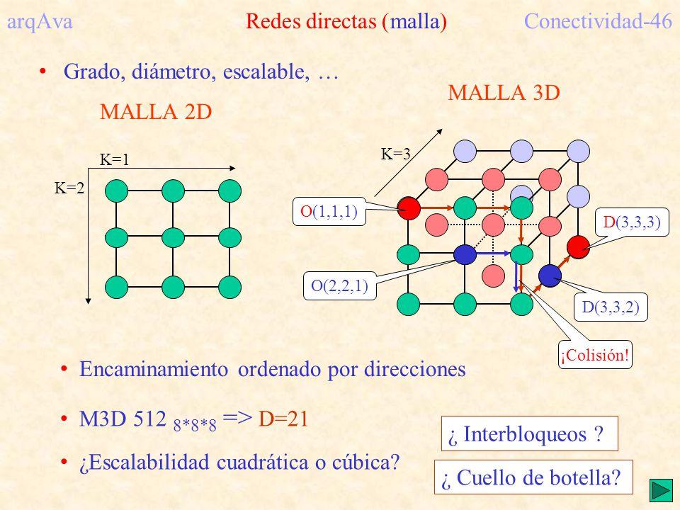 K=3 MALLA 3D MALLA 2D K=1 K=2 arqAva Redes directas (malla)Conectividad-46 M3D 512 8*8*8 => D=21 ¿Escalabilidad cuadrática o cúbica? Encaminamiento or