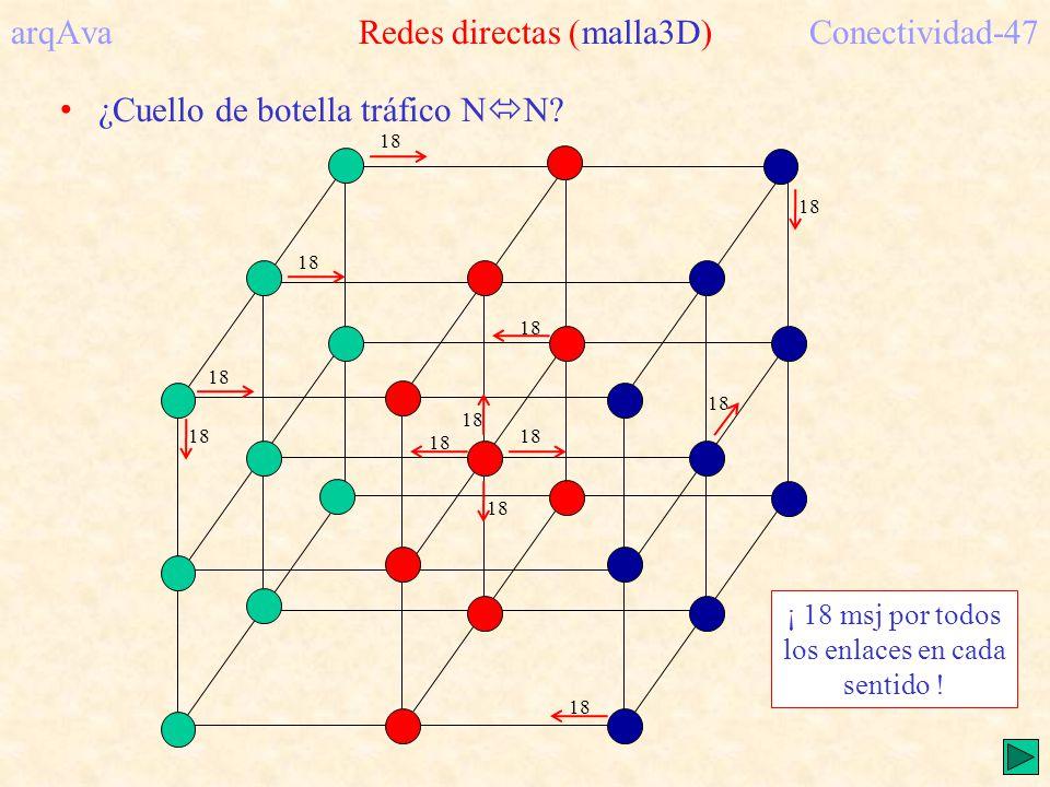 arqAva Redes directas (malla3D)Conectividad-47 ¿Cuello de botella tráfico N N? 18 ¡ 18 msj por todos los enlaces en cada sentido !
