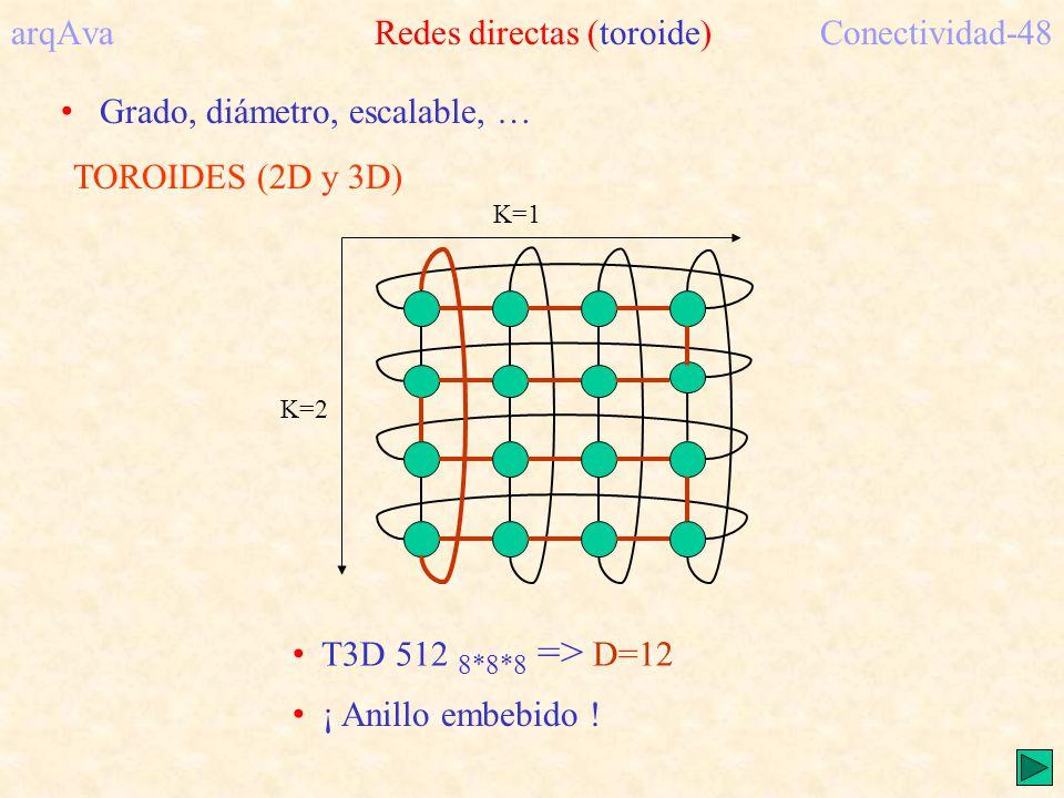 TOROIDES (2D y 3D) K=1 K=2 arqAva Redes directas (toroide)Conectividad-48 T3D 512 8*8*8 => D=12 ¡ Anillo embebido ! Grado, diámetro, escalable, …