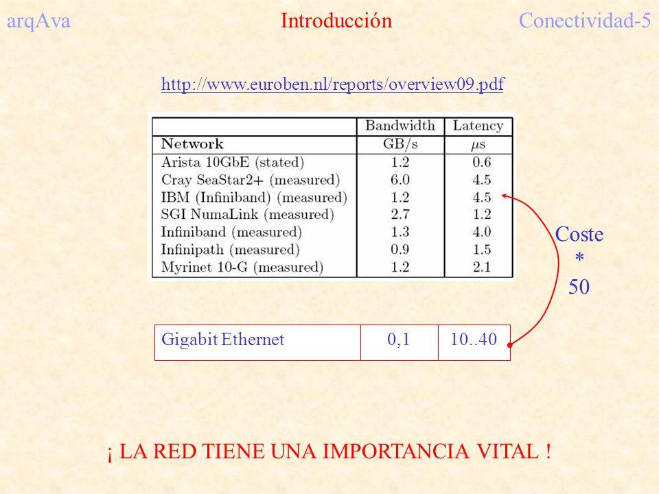 arqAva Redes directas ( Toro2D 21364 ) Conectividad-26..