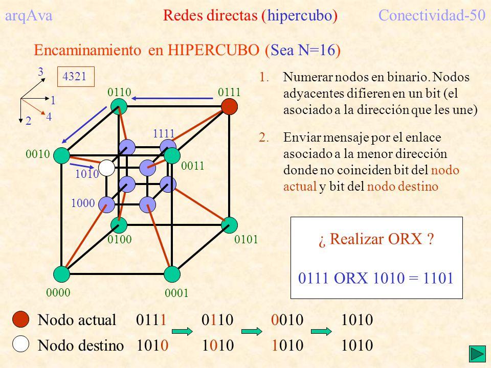 Encaminamiento en HIPERCUBO (Sea N=16) 0001 0010 0100 1000 1 2 3 4 1.Numerar nodos en binario. Nodos adyacentes difieren en un bit (el asociado a la d