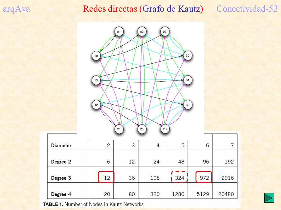 arqAva Redes directas (Grafo de Kautz)Conectividad-52