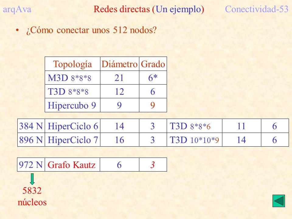 arqAva Redes directas (Un ejemplo)Conectividad-53 ¿Cómo conectar unos 512 nodos? M3D 8*8*8 TopologíaDiámetroGrado 216* T3D 8*8*8 126 Hipercubo 999 Hip