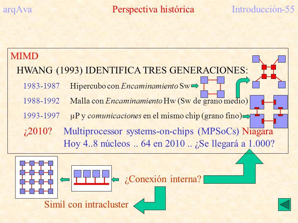 arqAva Perspectiva históricaIntroducción-55 Simil con intracluster ¿Conexión interna? MIMD HWANG (1993) IDENTIFICA TRES GENERACIONES: 1983-1987Hipercu