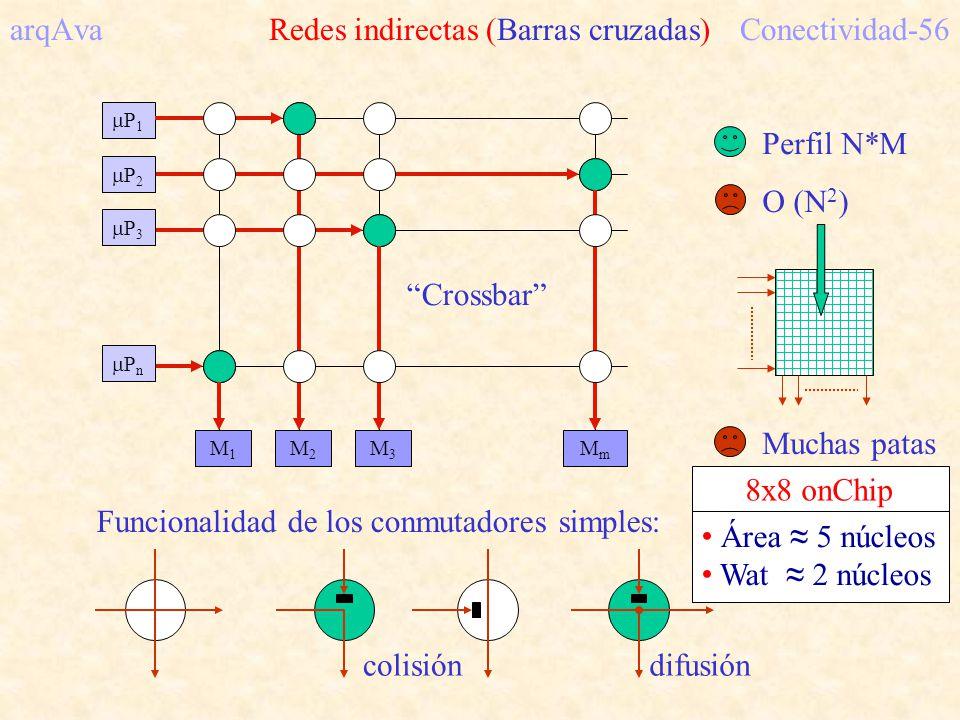 M1M1 M2M2 M3M3 MmMm P 1 arqAva Redes indirectas (Barras cruzadas)Conectividad-56 P 2 P 3 P n Crossbar Funcionalidad de los conmutadores simples: colisión difusión Perfil N*M O (N 2 ) Muchas patas Área 5 núcleos Wat 2 núcleos 8x8 onChip