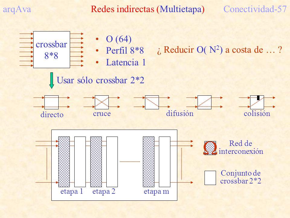 arqAva Redes indirectas (Multietapa)Conectividad-57 crossbar 8*8 O (64) Perfil 8*8 Latencia 1 ¿ Reducir O( N 2 ) a costa de … ? Usar sólo crossbar 2*2