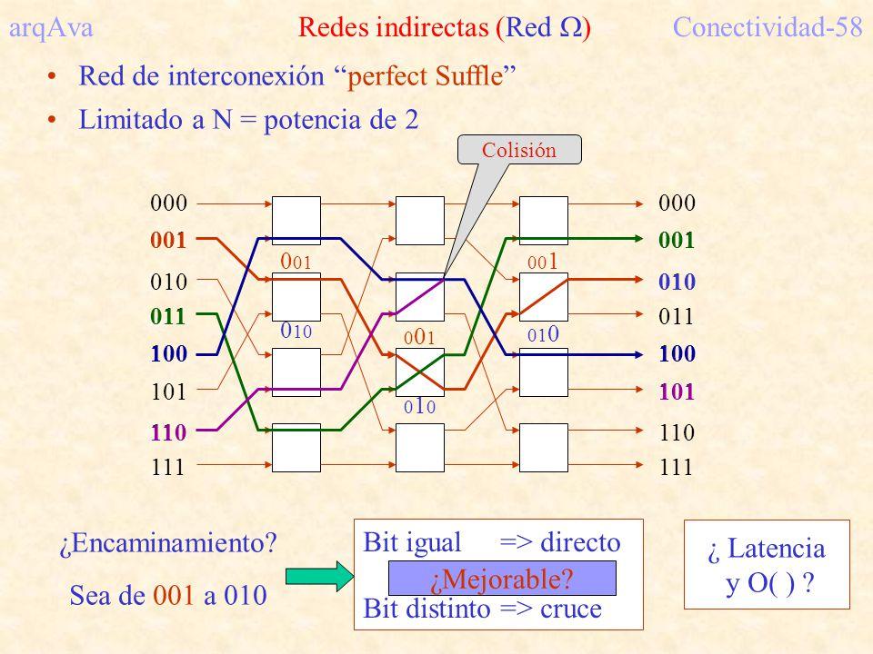 arqAva Redes indirectas (Red )Conectividad-58 Red de interconexión perfect Suffle Limitado a N = potencia de 2 000 001 010 011 100 101 110 111 000 001