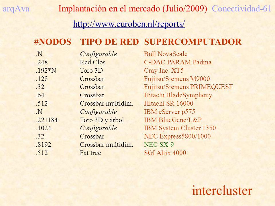 #NODOSTIPO DE REDSUPERCOMPUTADOR..NConfigurableBull NovaScale..248Red ClosC-DAC PARAM Padma..192*NToro 3DCray Inc. XT5..128CrossbarFujitsu/Siemens M90