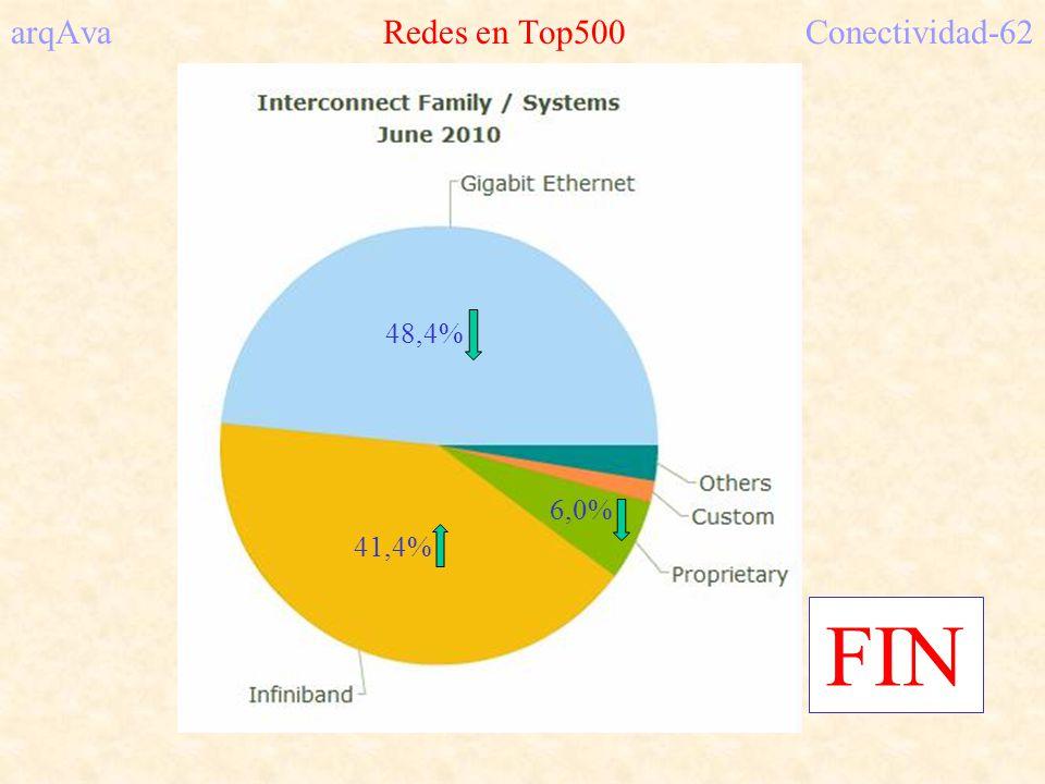 arqAva Redes en Top500Conectividad-62 FIN 48,4% 41,4% 6,0%