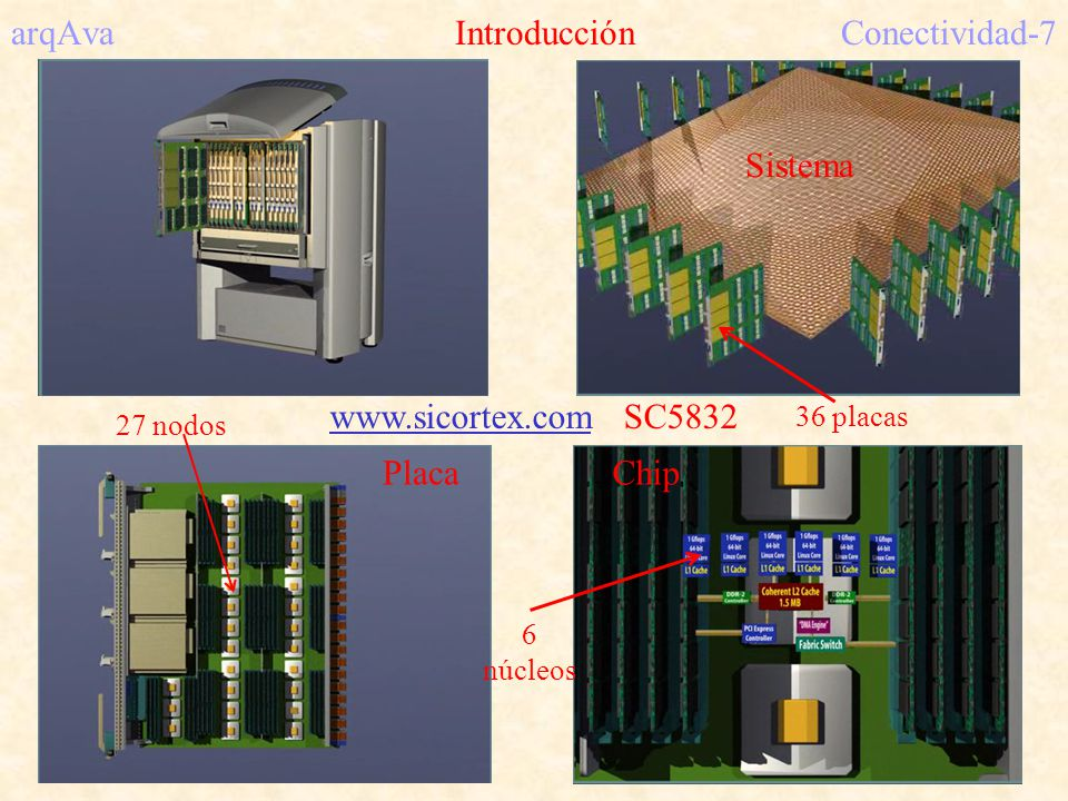 arqAva Redes indirectas (Red )Conectividad-58 Red de interconexión perfect Suffle Limitado a N = potencia de 2 000 001 010 011 100 101 110 111 000 001 010 011 100 101 110 111 ¿Encaminamiento.