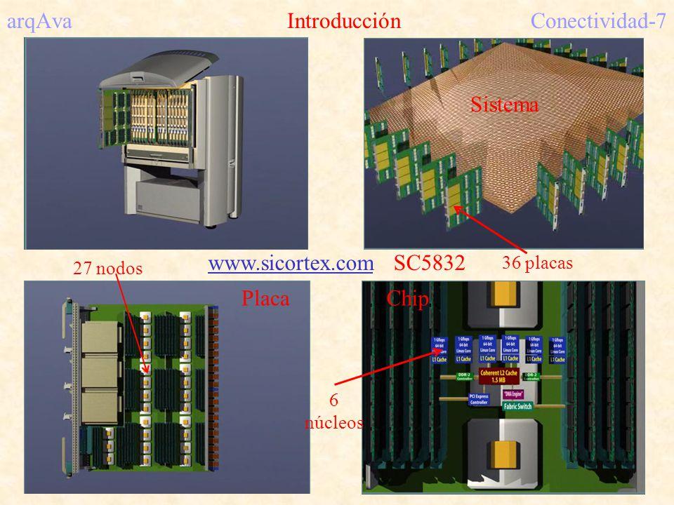 arqAva IntroducciónConectividad-7 Sistema PlacaChip www.sicortex.com SC5832 27 nodos 36 placas 6 núcleos